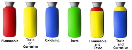 Colour Coding of Gases