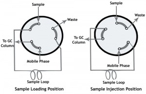 Sample Injection Practices in Gas Chromatography