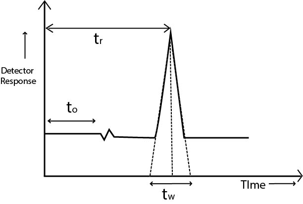 How to minimize retention time drifts in Gas Chromatography?