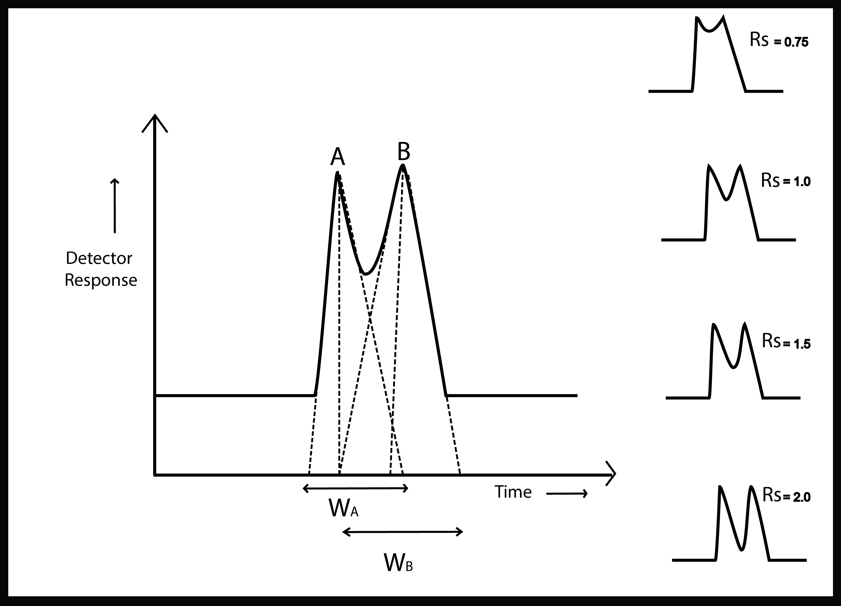 Resolution of Chromatographic Peaks