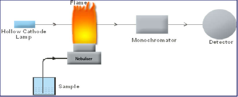 AAS Schematic Diagram