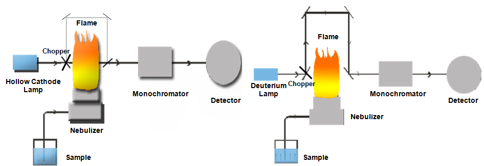 Background Correction In Atomic Absorption Spectroscopy