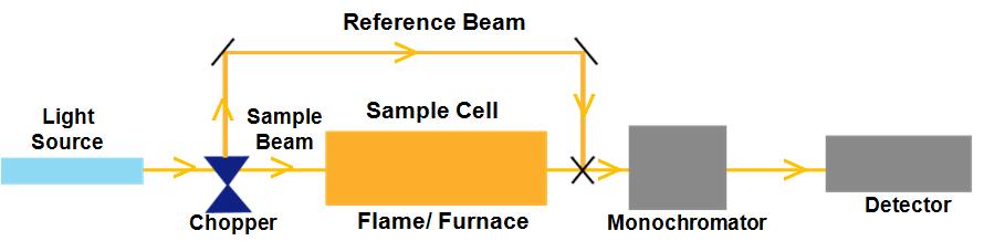 Double Beam AAS Schematic Diagram