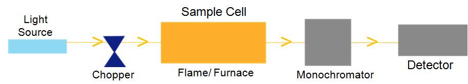 Single Beam Schematic Diagram