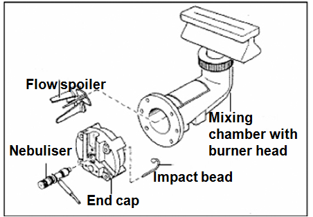Flow Spoiler or Impact Bead – which is the optimum choice in Flame AAS analysis?