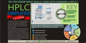 What really goes into running a HPLC : Infographic