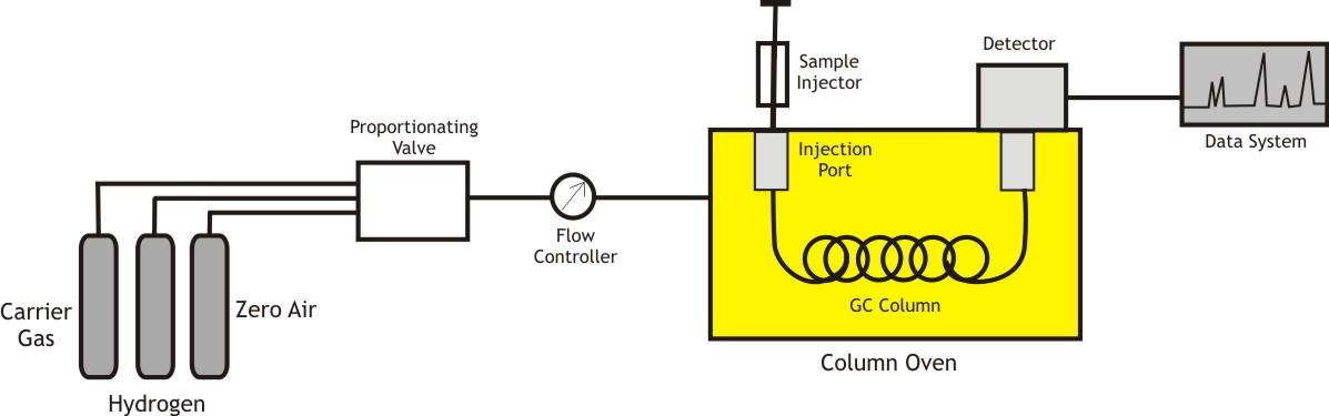 GC Schematic Diagram