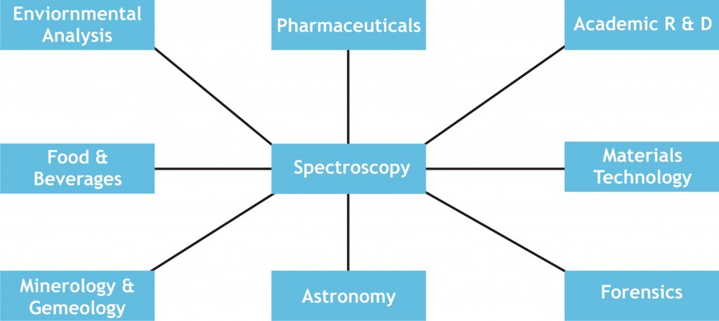 Applications of Spectroscopic analysis