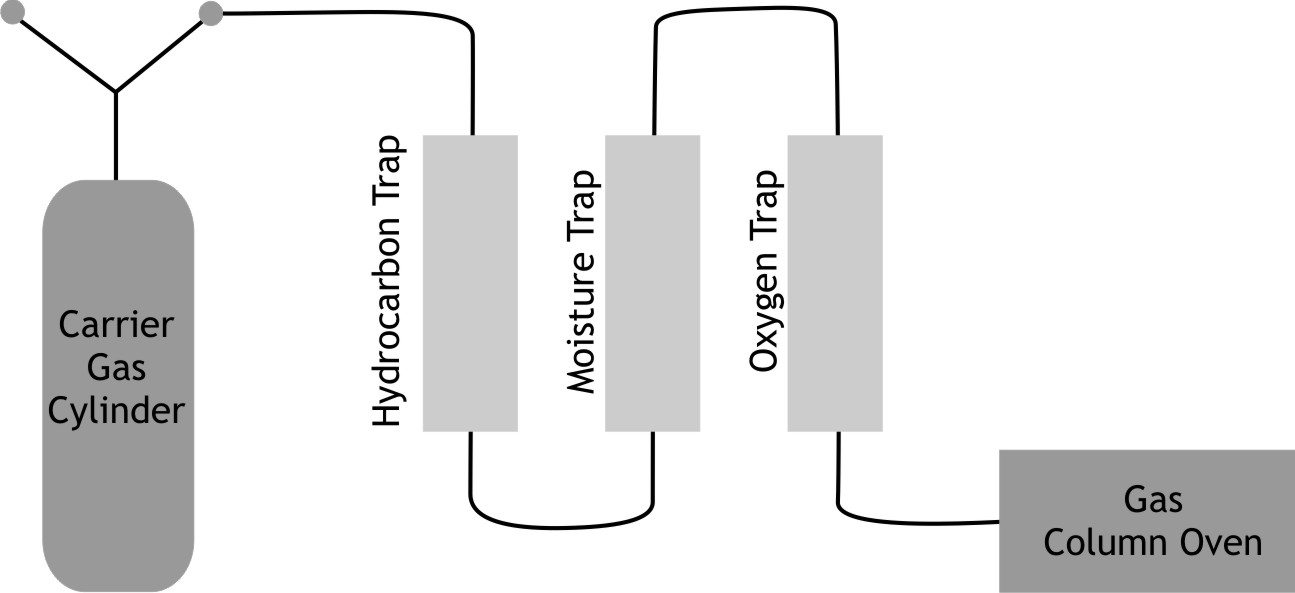 Sequence of Gas Traps