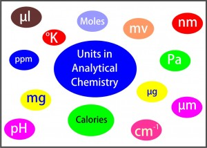 Measurement Units Commonly Used in Analytical Work