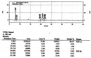 How to Read a Chromatogram?
