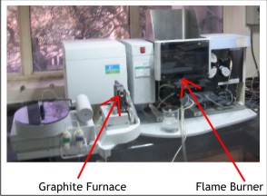Factors deciding choice between Flame and Graphite Furnace Atomization in Atomic Absorption Spectroscopic Analysis