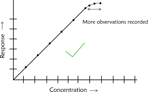 Valid Curvature Extrapolation