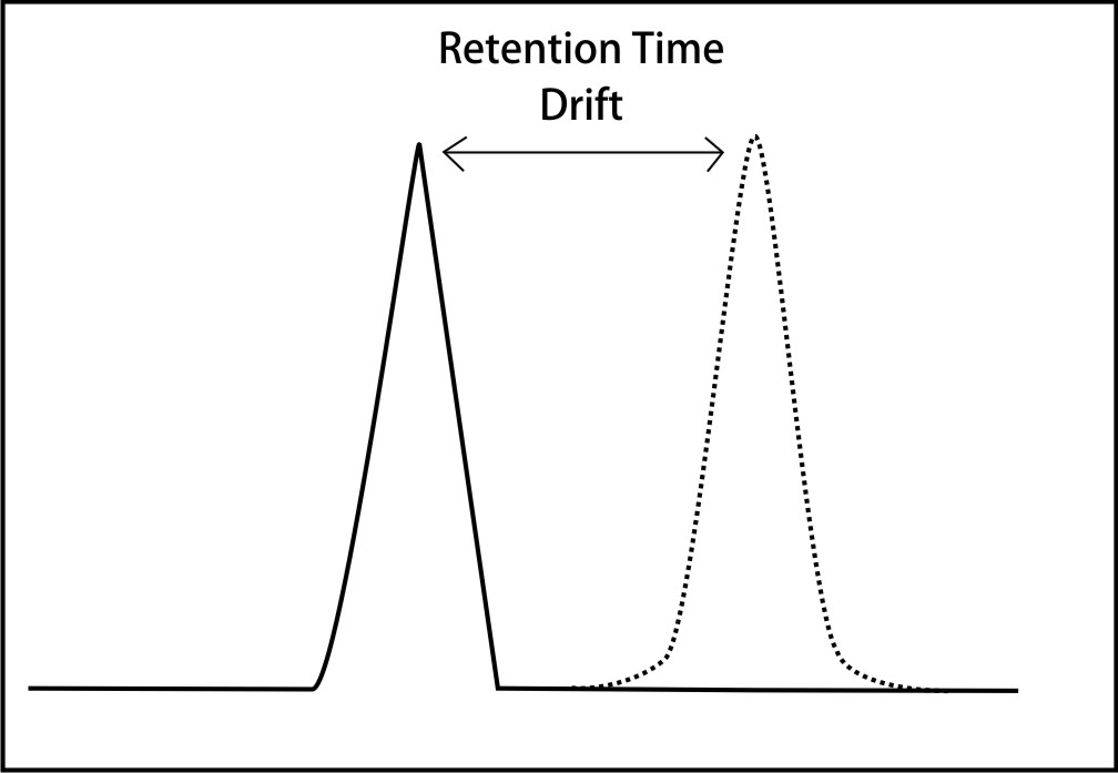 Prevention of Retention Time Drifts in HPLC Analysis