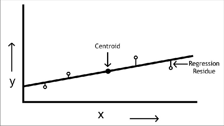 Understanding the Linearity of a Calibration Plot