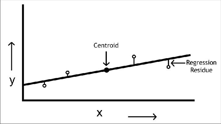 regression analysis of linear plot