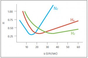Hydrogen, Helium or Nitrogen – Which is most suitable as a Carrier Gas?