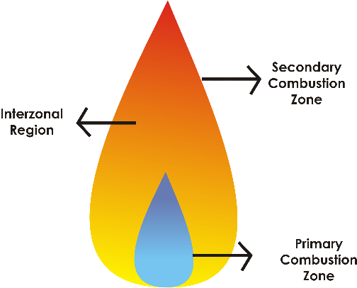What Processes take place in the Flame during Atomic Absorption Analysis?