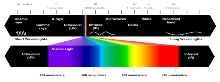 Optical Spectroscopic Methods of Analysis