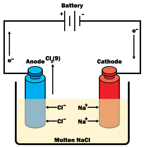 Electro-Analytical Methods of Analysis