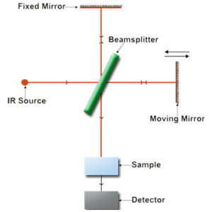 Schematic Ray diagram of FT-IR