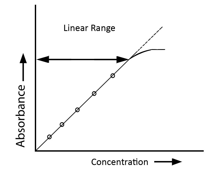 Deviations from Beer- Lambert Spectroscopic Absorbance Principle