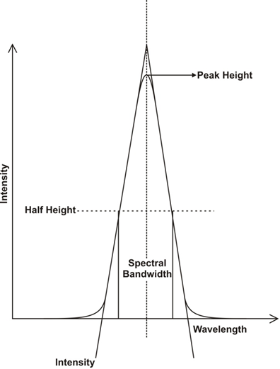 How Instrument Parameters influence Spectral absorbance?