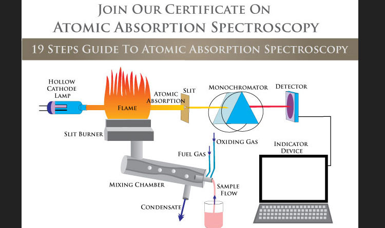 On-line Certificate Program on Atomic Absorption Spectroscopy – Join Now
