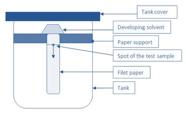 Paper Chromatography - Principle, procedure, Applications