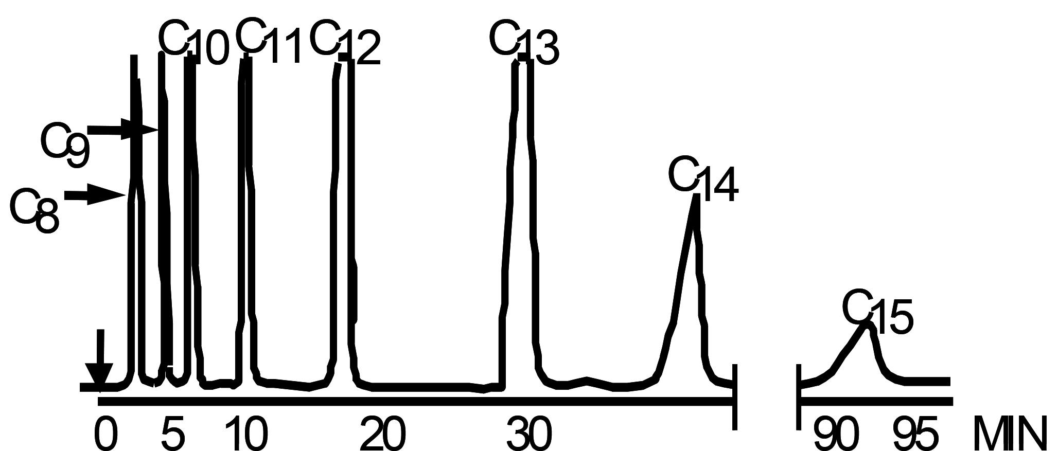 Iso-Thermal-Chromatogram
