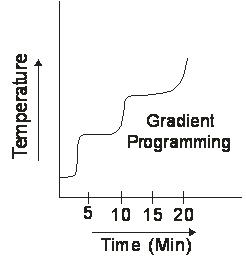 Temperature-Programme-mode