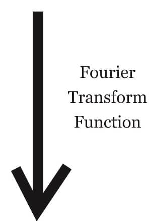 Fourier Transform function
