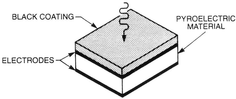 Classification of FT-IR Spectroscopy Detectors