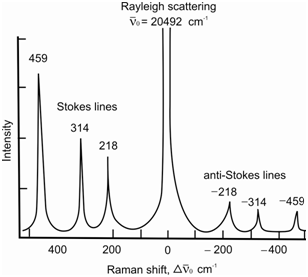 What are the basics of Raman Spectroscopic transitions?