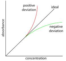 What factors contribute to deviations from the Beer-Lambert's Absorbance law?