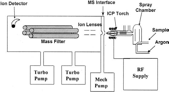 Diagram of the typical ICP-MS setup.