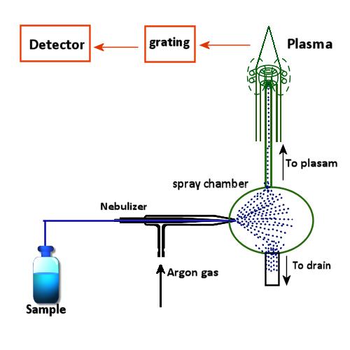 icp-oes-diagram