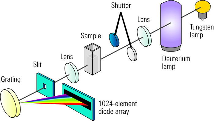 Benefits of Photodiode Array Detection over conventional Scanning detection