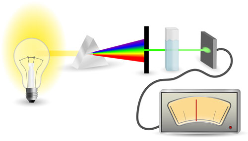 What Factors contribute to popularity of Spectroscopic Techniques?