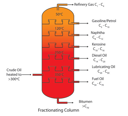 Plates-in-a-Petroleum-distillation-column