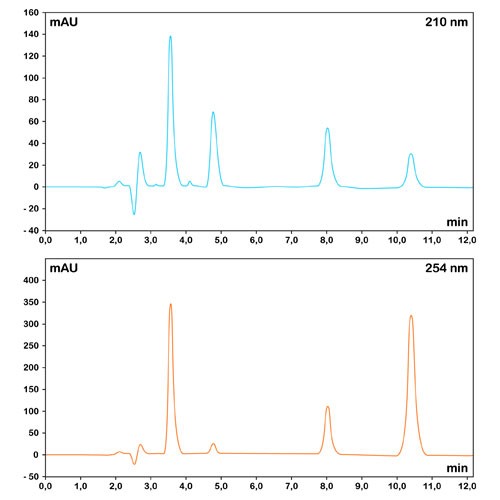 Well resolved Gaussian shaped chromatographic peaks