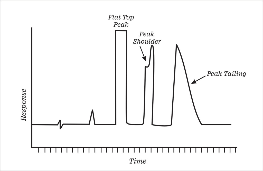 Peak Height or Peak Area? – Which is the right choice for quantitative chromatographic calculations