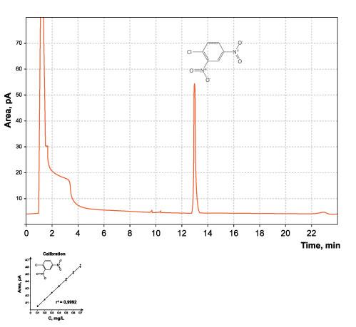 How detector characteristics influence Gas Chromatographic response?