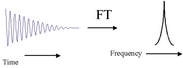 Advantages of FT – NMR over Continuous Wave NMR