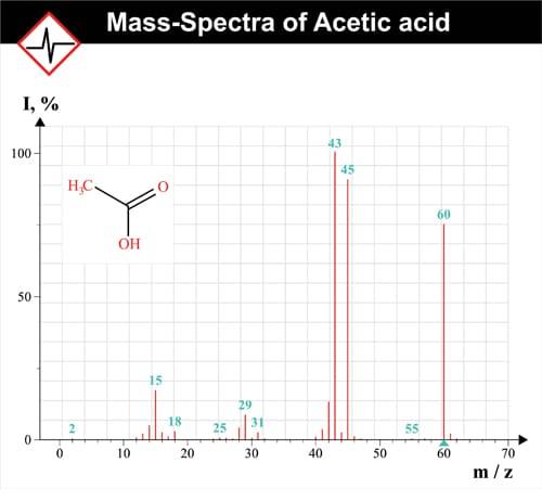 Essentials of Mass Spectroscopy