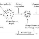 Popular Ionization Techniques in Mass Spectroscopy
