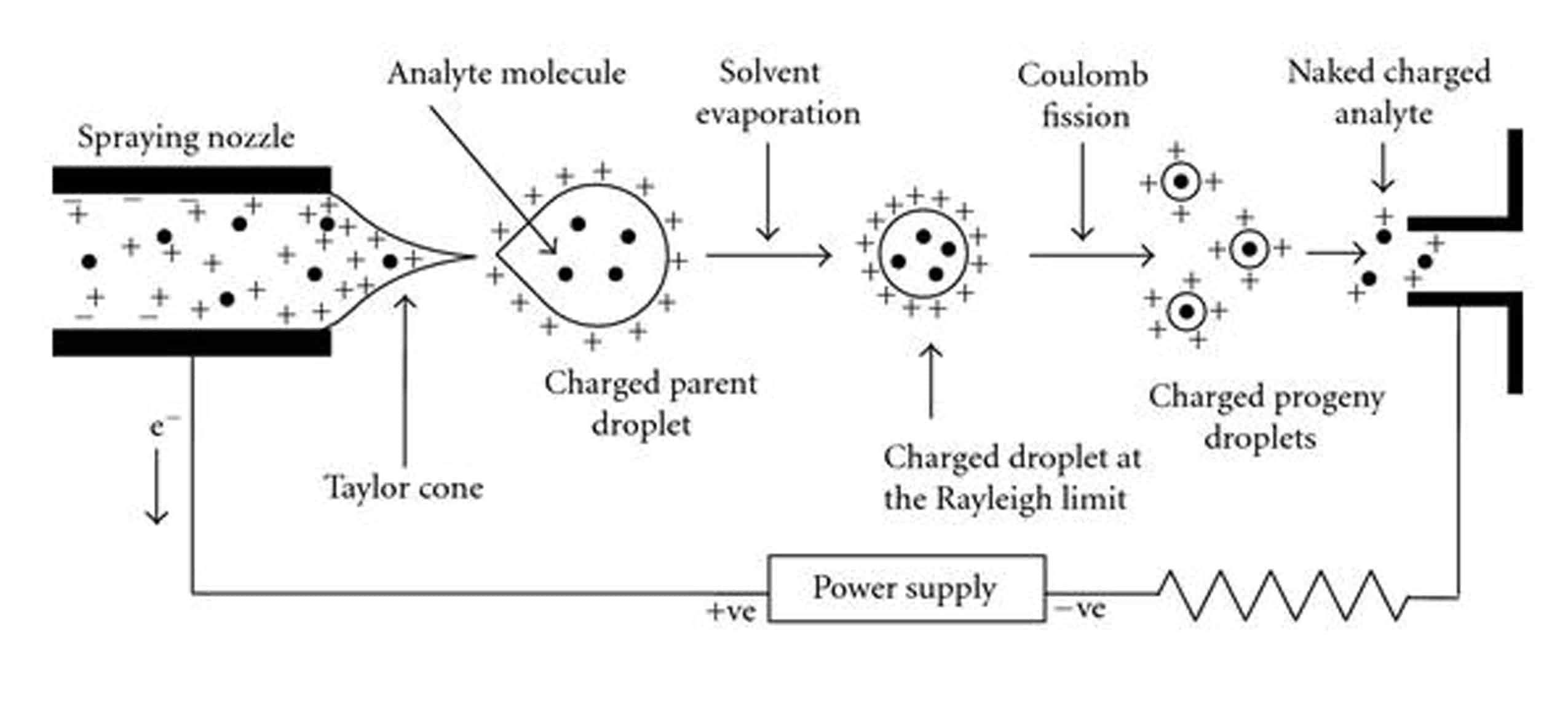Schematic-of-Electrospray-ionization