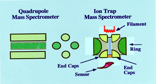 Quadrupole-Ion-Trap-Analyzer-configuration