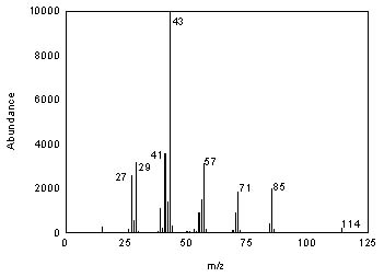 Additional benefits offered by Mass sensitive detectors over other Liquid Chromatography detectors