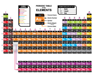 Welcome 4 new elements to the Periodic Table